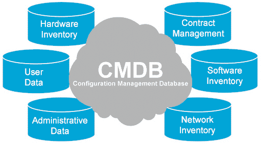 -Configuration-Management-Database-CMDB